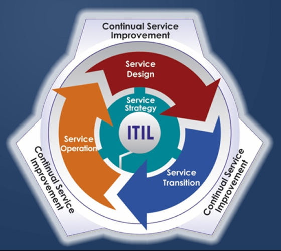 Itil V3 Service Life Cycle It Service Management