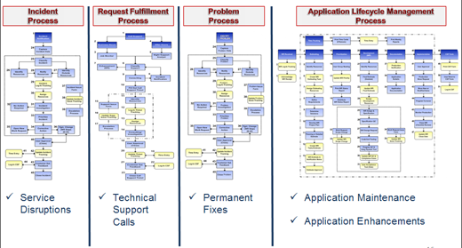 Cai S Legacy Application Support It Service Management