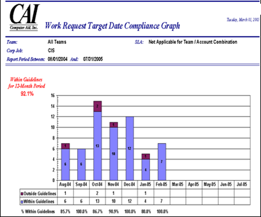 Reporting WR Target Date Compliance