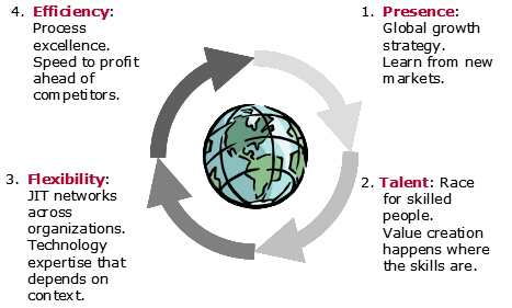 Fig. 4: The way ahead: Four drivers fuel future globalization