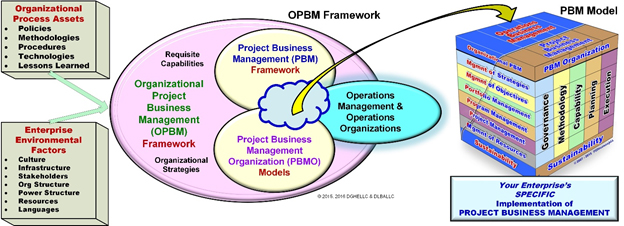 Figure 2: Organizational Project Business Management – The Construct with Framework