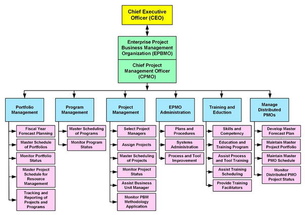 Figure 4: Typical OPBM Organizational Functions and Management Capabilities