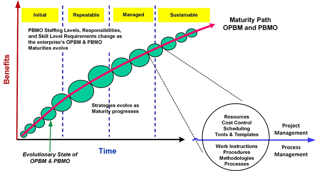 Figure 5: Typical Organizational Project Business Management Maturity and PBMO Path